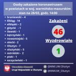 Koronawirus w regionie – 28 marca