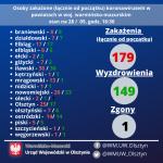 Liczba osób zakażonych i wyzdrowiałych w powiatach województwa warmińsko-mazurskiego – stan na 28/05